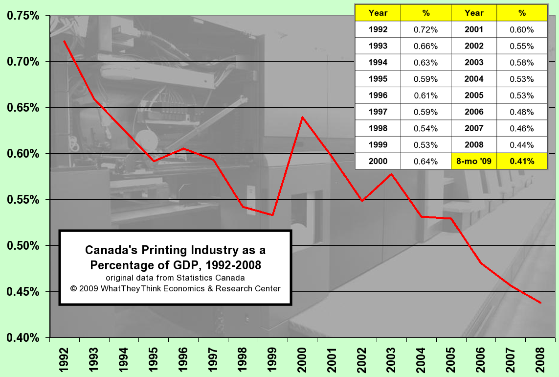 Canada's Printing Industry as a Percentage of GDP