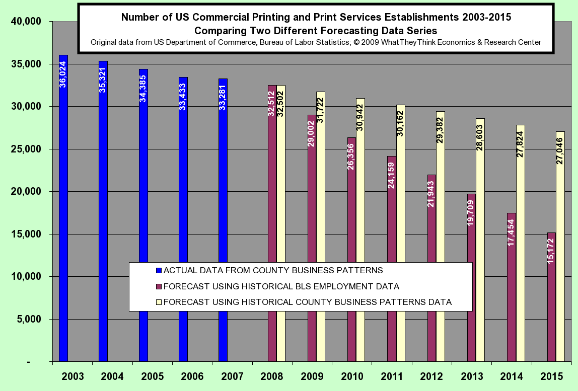 Number of US Commercial Printing and Print Services Establishments 2003-2015