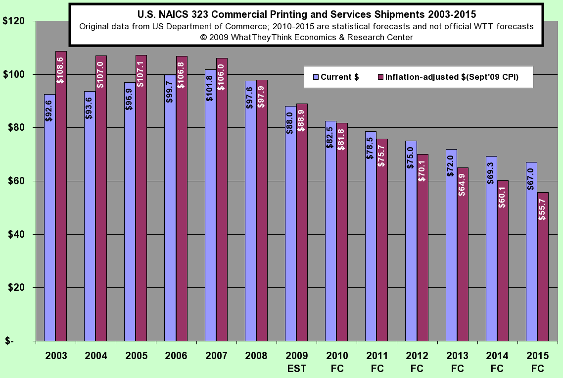 Commerical Printing and Services Shipments 2003-2015