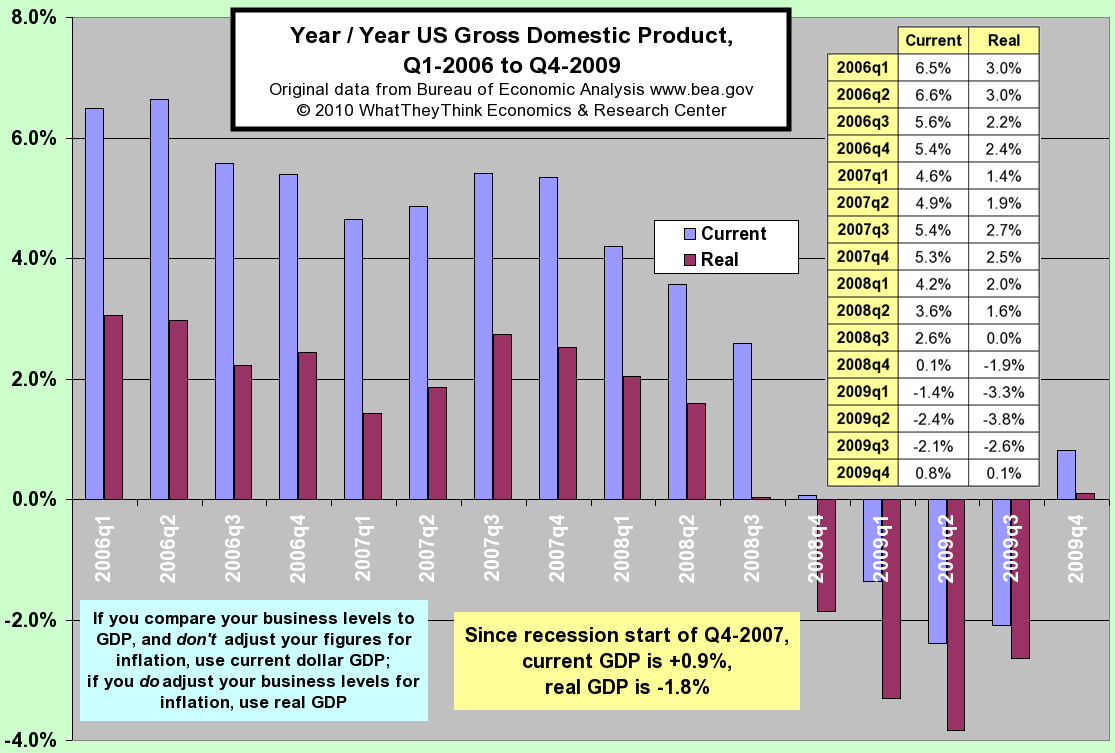 Year/Year US Gross Domestic Product