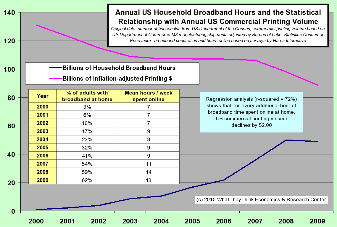Broadband hours and the statistical relationship with printing volumes