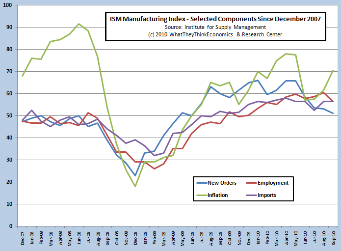 ISM Manufacturing Index - Selected Components Since December 2007