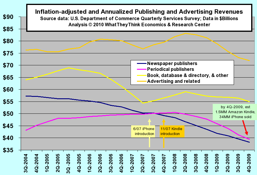 Inflation-adjusted and Annualized Publishing and Advertising Revenues
