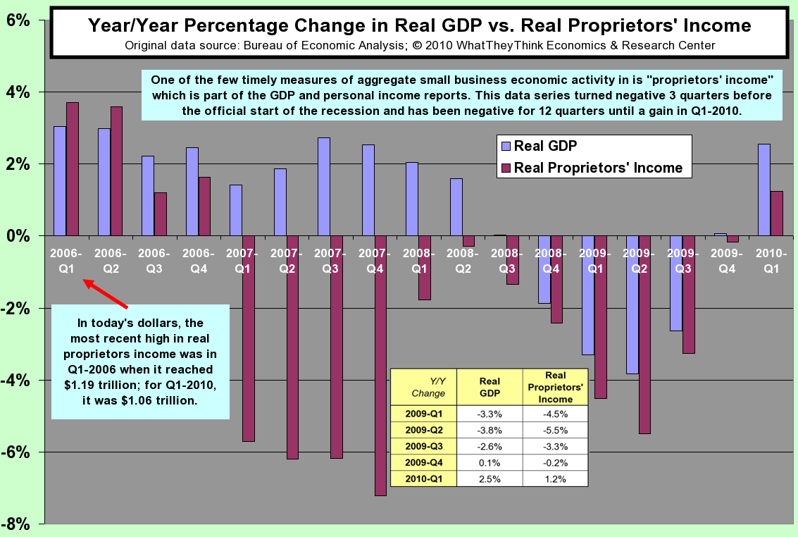 Year/Year Changes in Real GDP vs. Real Proprietors Income