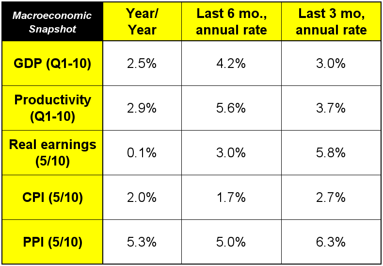 Dr. Joe reviews the latest economic data
