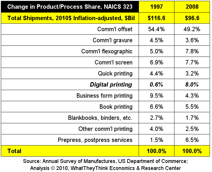 Change in Commerical Printing Segments 1997-2008