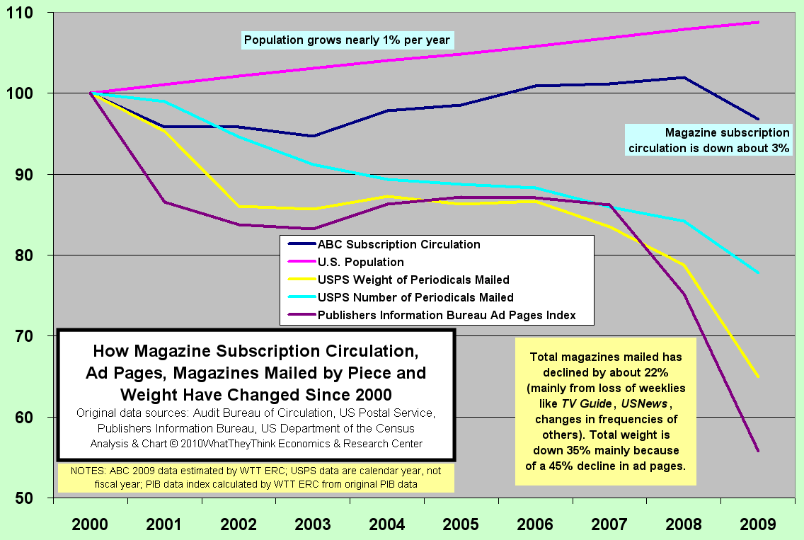 How magazine circulation, ad pages and mailed by piece has changed since 2000