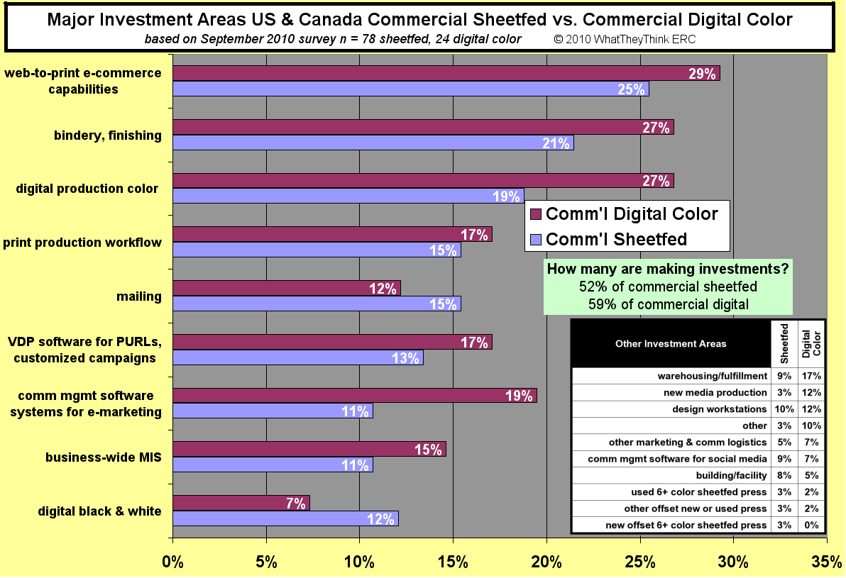 Major Investment Areas Commerical Sheetfed vs. Commercial Digital Color