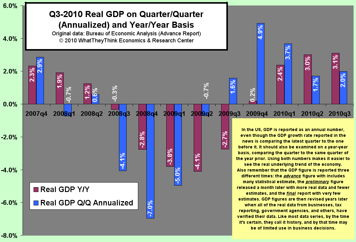 Q3 2010 Real GDP on Quarter/Quarter and Year/Year Basis