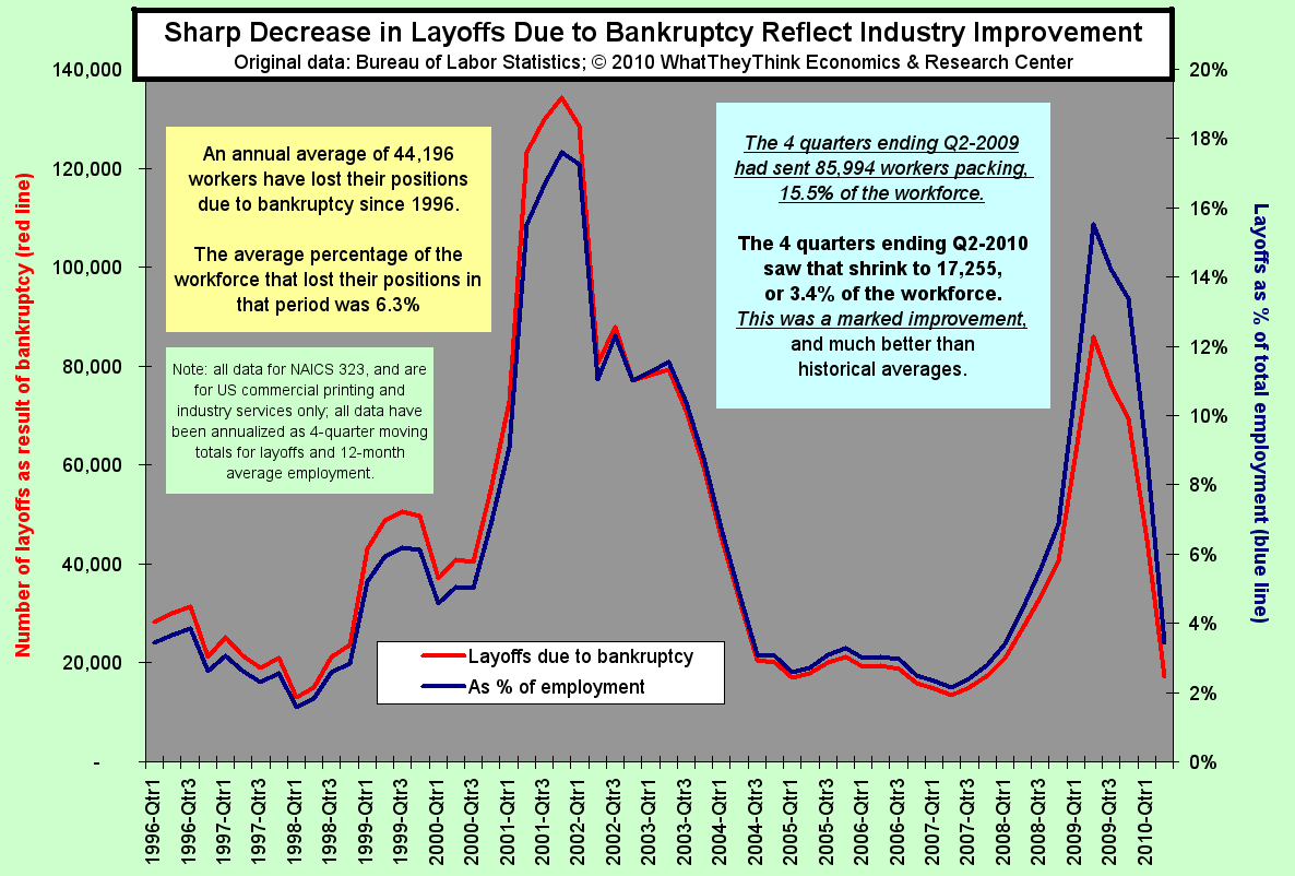 Sharp Decrease in Layoffs Due to Bankruptcy Reflect Industry Improvement