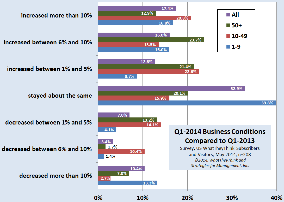 Q1-2014 Business Conditions Compared to Q1-2013