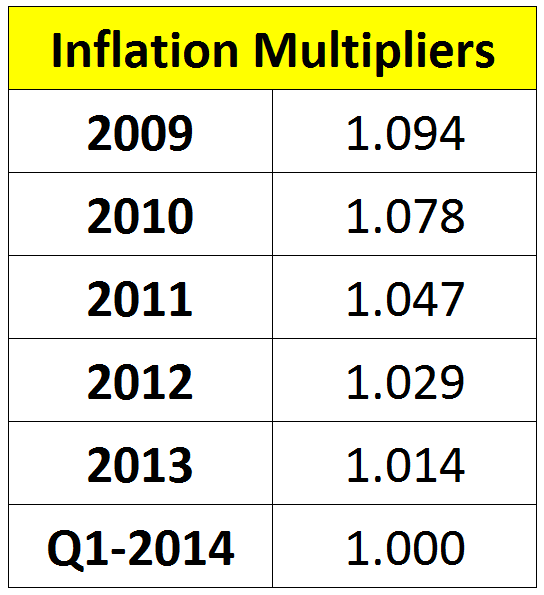 Table of Latest Inflation Multipliers
