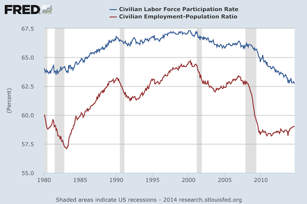 Labor Force Participation Rate and Employment-Population Ratio Below 1980 Levels