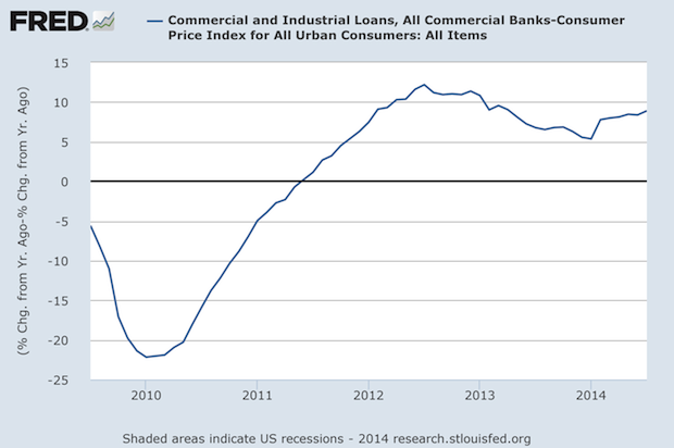 Inflation-adjusted Commercial & Industrial Loans Growing