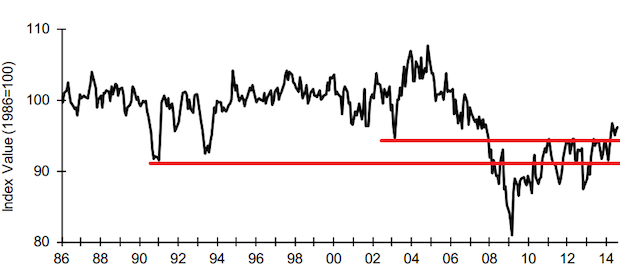 NFIB Small Business Index Breaks Through Recession Upper Range