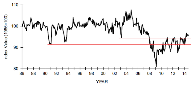 NFIB Small Business Index Retreats Slightly, But is Still on Path of Slow Uptrend