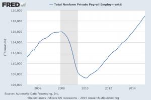 payroll employment 03115