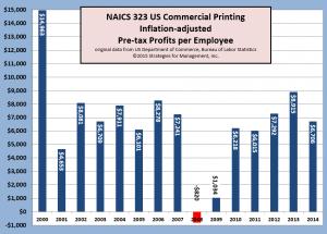 printing profits per employee 032415