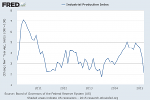 industrial production 041515