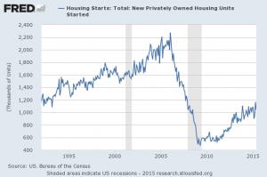 housing units 1992 to 2015 062415
