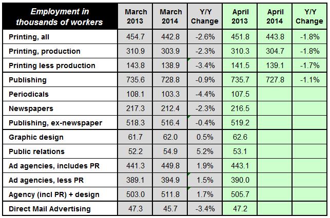 April Printing Employment +1,000