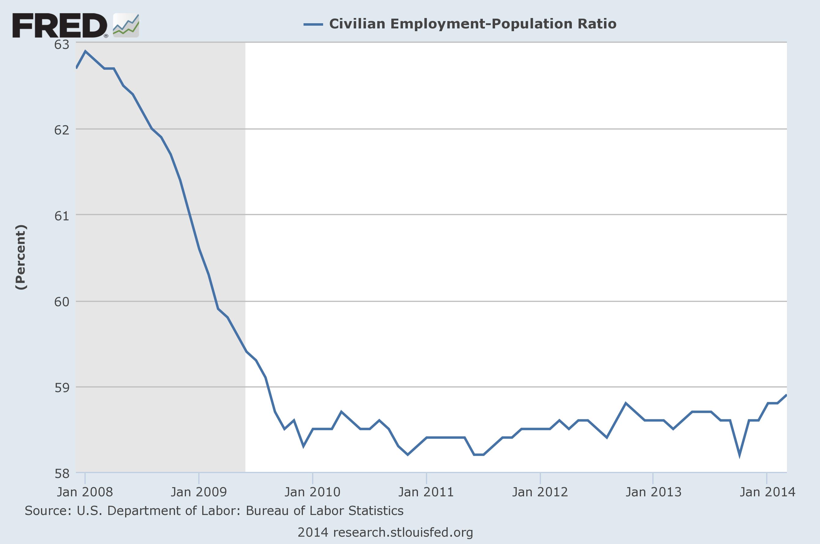 Employment-Population Ratio Still Below Pre-Recession Levels
