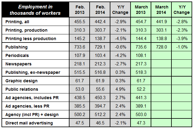 Employment Changes in the Printing and Content Creation Industries