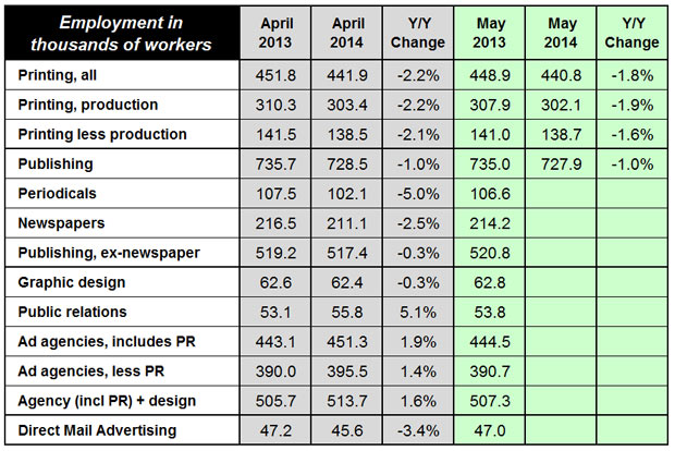 Latest Print and Content Creation Employment Data