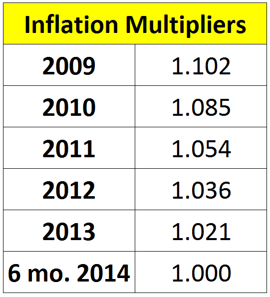 Inflation multipliers have been updated