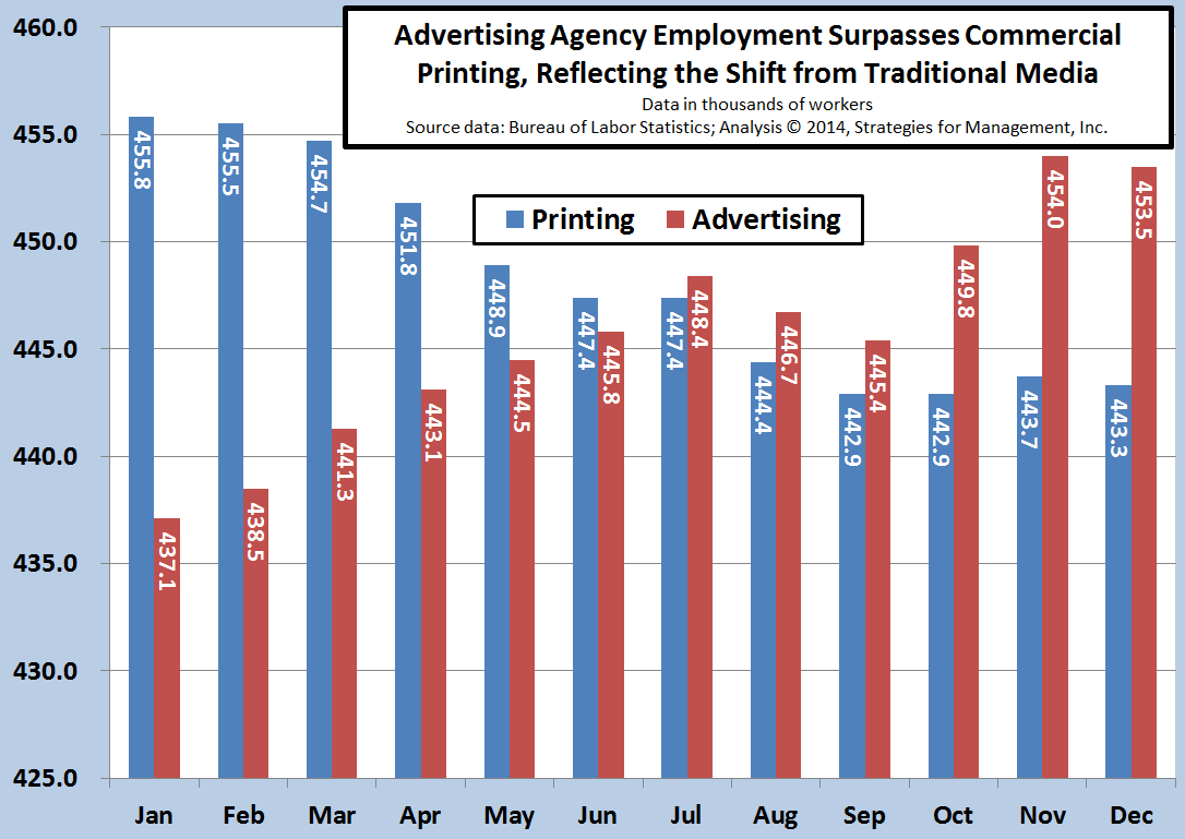 Advertising Agency Employment Surpasses Commercial Printing, Reflecting the Shift from Traditional Media