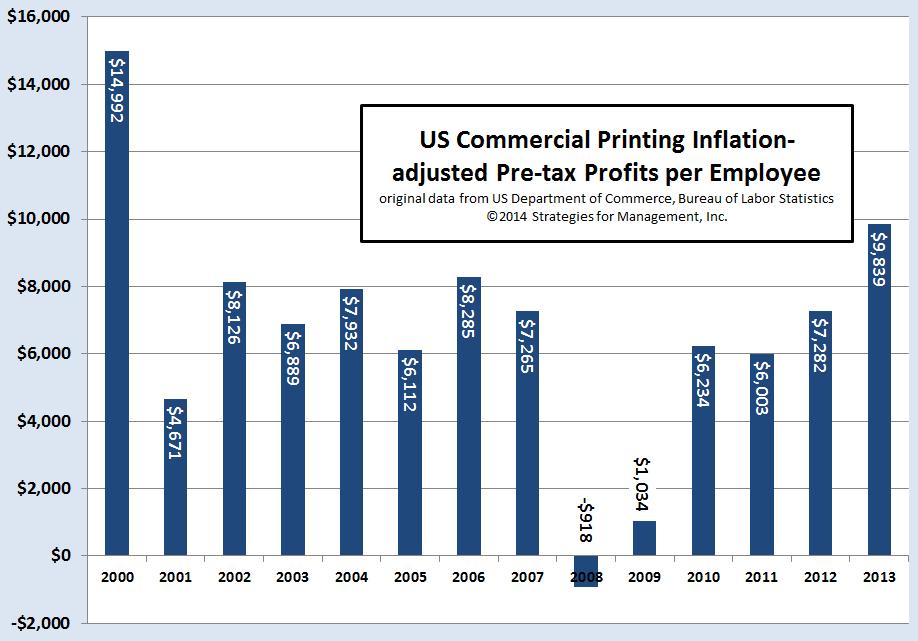 Printing Profits per Employee Rise