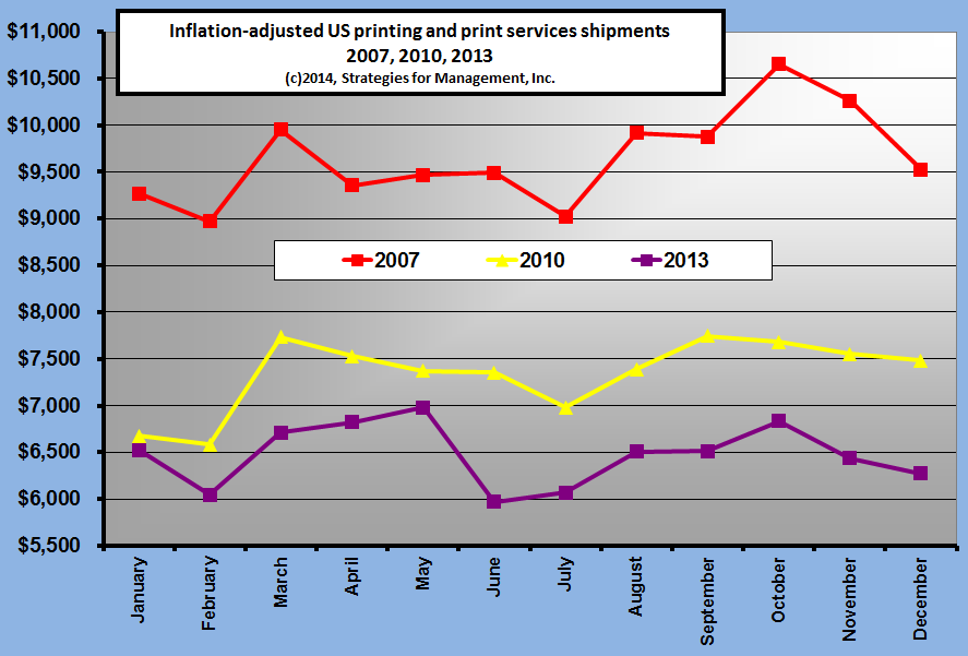 Inflation-adjusted US Printing and Print Services Shipments