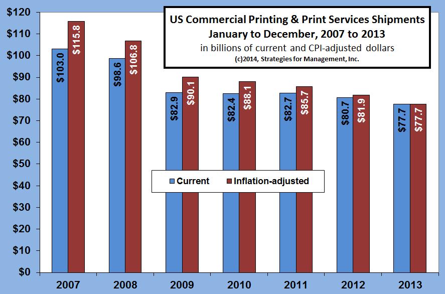 2013 US Commercial Printing Shipments Reach $77.6 Billion