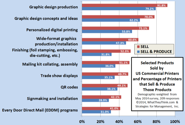 """Selected Generally """"Non-Offset"""" Products and Services Offered by US Commercial Printers"""