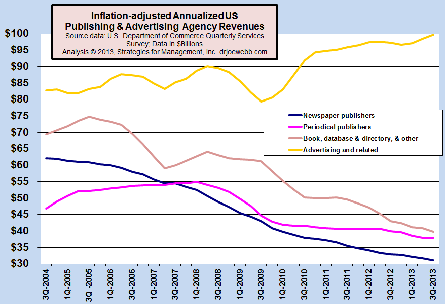 Inflation-adjusted Annualized US Publishing & Advertising Agency Revenues